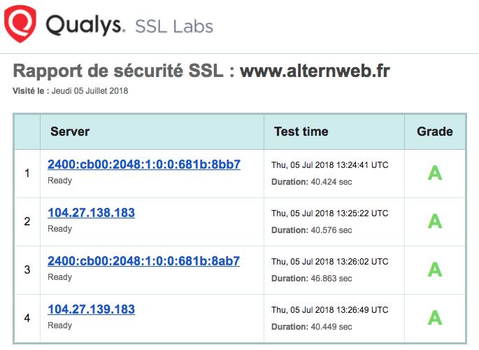 Mon site est-il protégé et sécurité (HTTPS/SSL)